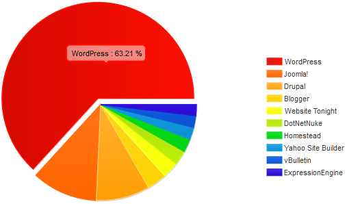 WordPress installations: top 1 million sites